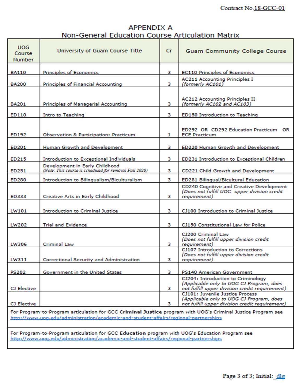College Catalog - Guam Community College | GCC Guam